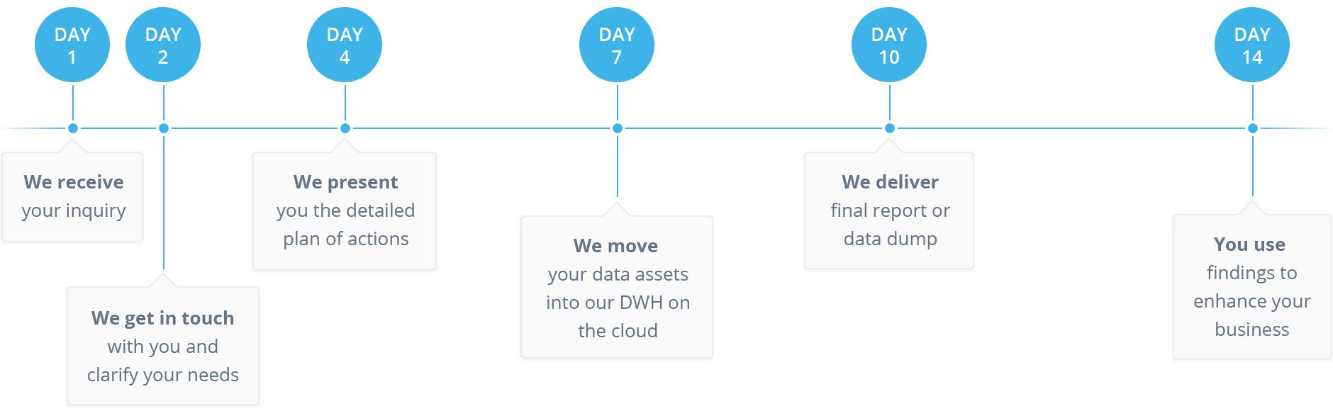 BI Services Process Graph